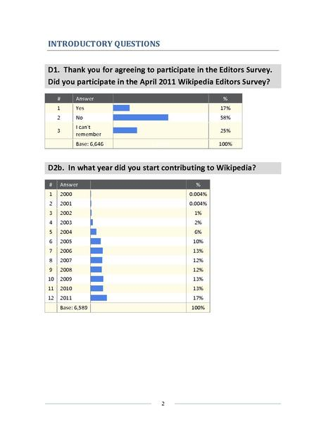 File:December 2011 Wikipedia Editor Survey topline.pdf
