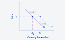 Principles of Microeconomics/Shifts in Demand and Supply for Goods