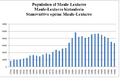 Demography-Maule Lextarre-1.png