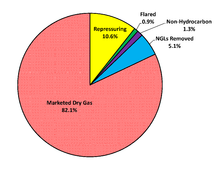 Natural gas in the United States - Wikipedia