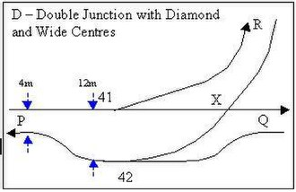 Double junction - Image: Double Junction D with Wide Centres