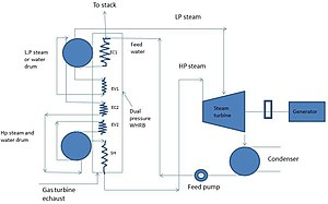 Combined cycle - Steam turbine plant lay out with dual pressure heat recovery boiler