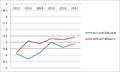 EMU saldo met Begrotingsakkoord 2013.png