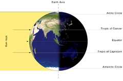 Illumination of the Earth by the Sun on the day of equinox, (ignoring twilight).