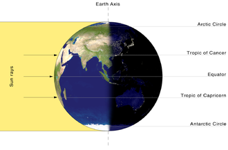 March equinox - Illumination of Earth by Sun on the day of an equinox