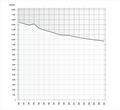 Einwohnerentwicklung Pasewalk 1990-2007.png