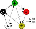 Five elements.png