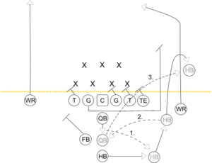 Flea flicker (American football) - A play diagram depicting a version of a flea flicker type play from an I-formation, fullback offset weakside.
