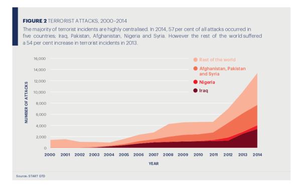 Islamic terrorism - Wikipedia