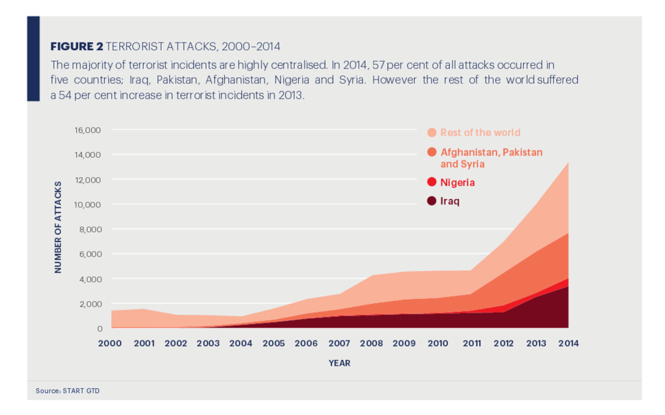 Global Terrorism Index 2015 depicts death from terror attacks 2000-2014, p. 14