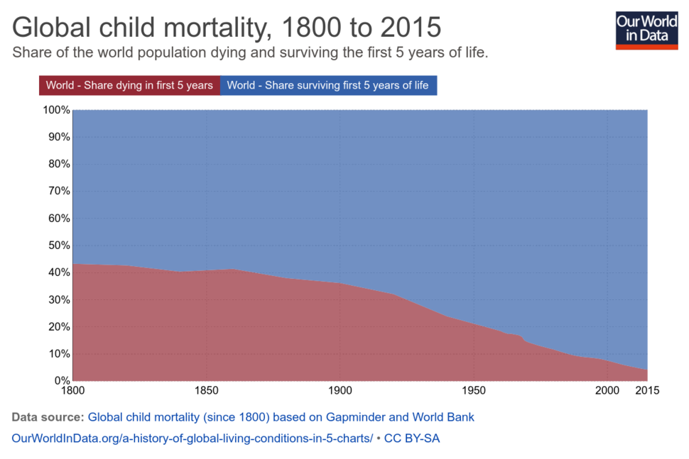 Global child mortality over time