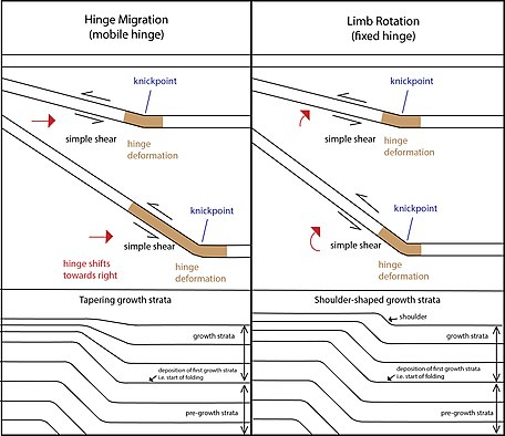 Faulted Strata Diagram Block And Schematic Diagrams