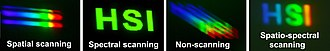 Hyperspectral imaging - Photos illustrating individual sensor outputs for the four hyperspectral imaging techniques. From left to right: Slit spectrum; monochromatic spatial map; 'perspective projection' of hyperspectral cube; wavelength-coded spatial map.