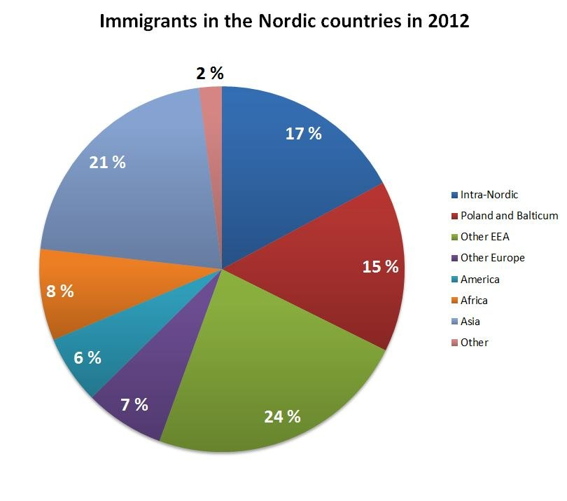 Immigrants in the Nordic countries in 2012