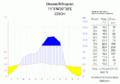 Klimadiagramm-Dessie-Aethiopien-metrisch-deutsch.png