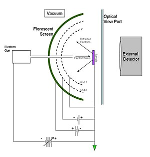 Low-energy electron diffraction - Figure 2 Diagram of a LEED optics apparatus.