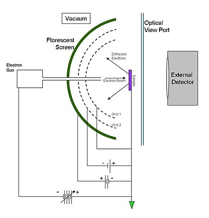 Low energy electron diffraction wikipedia figure 2 diagram of a leed optics apparatus ccuart Image collections