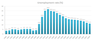 Lahti unemployment rate