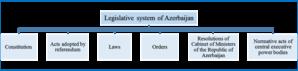 Legal reform in Azerbaijan - Image: Legislative system of Azerbaijan