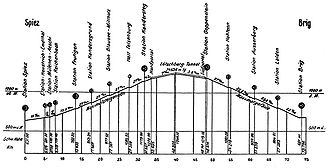 Longitudinal profile of the Lötschbergbahn between Spiez and Brig in Switzerland. The elevation of the route above sea level in [m] is shown above its projection on level ground in [km]. The slope of segments between stations is indicated in parts per thousand.