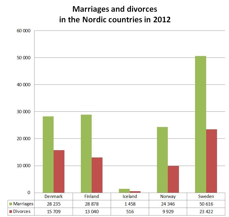 Marriages and divorces in the Nordic countries in 2012