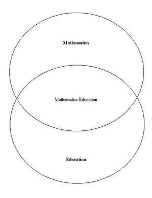 English: Venn diagram demonstrating the role o...