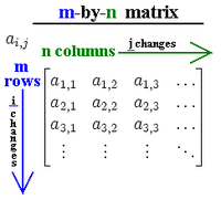 IB Mathematics SL/Matrices - Wikibooks, open books for an