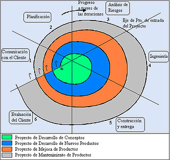01 Tema      Ciclo de Vida del Software 350px-Modelo_Espiral_Boehm