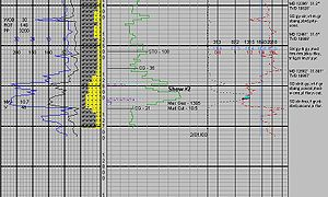 "Mud logging - 1"" (5 foot average) mud log showing heavy (hydrocarbons)  (large area of yellow)"