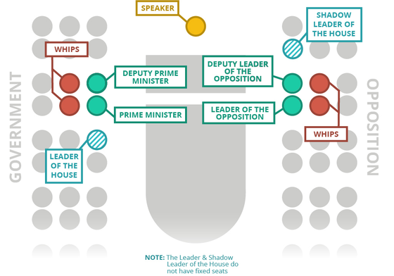 Layout of important roles and where they are seated in the Debating Chamber NZ House of Representatives seating infographic.png