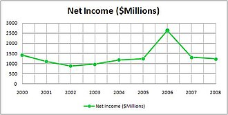 The Bank of New York Mellon - Image: Nymellon income