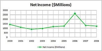 The Bank of New York Mellon - Image: Nymellon income