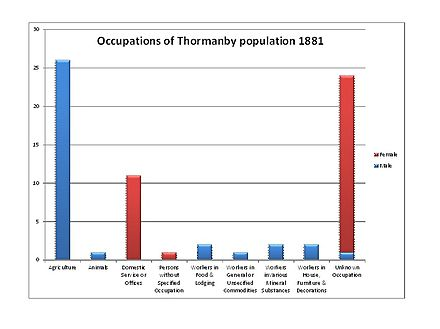 Occupation history 1881 Occupation history 1881.jpg