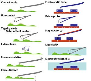 A brief sketch of some of the many different methods used in AFM