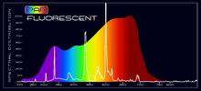 Grow Light - PAR Fluorescent Spectral Comparison