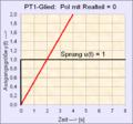 PT1-Glied mit Realteil 0 der Polstellenlage.png