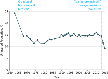 Percentage of Individuals in the United States without Health Insurance, 1963–2015 (Source: JAMA) Percentage of Individuals in the United States Without Health Insurance, 1963-2015.png