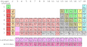 Periodic table.svg