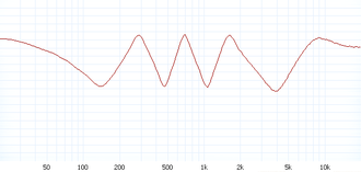 Phaser (effect) - Measured frequency response of an 8-stage phaser with 50% feedback, dry/wet ratio: 50/50%