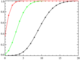Poisson distribution CMF.png