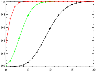 Cumulative distribution function for the poisson distribution