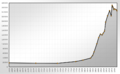 Population Statistics Braunschweig.png