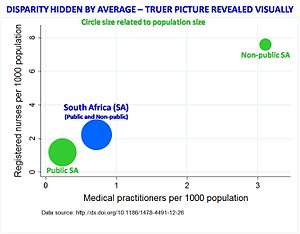 Healthcare in South Africa - Nurses and medical practitioners per 1000 people in the public and nonpublic sector.