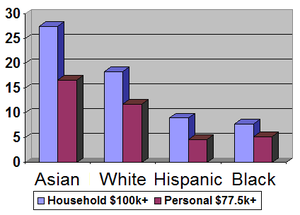 Affluence in the United States - Percent of households with six figure incomes and individuals with incomes in the top 10%, exceeding $77,500.