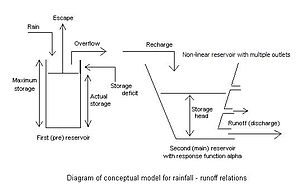 Runoff model (reservoir) - Figure 6. Non-linear reservoir with pre-reservoir for recharge