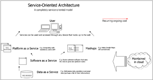 Web service - Web services in a service-oriented architecture.