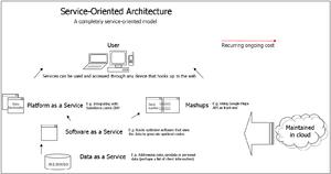 Web service - Web services in a service-oriented architecture.
