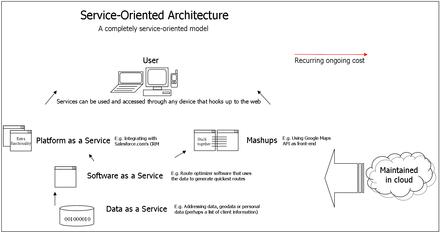 Web service - Wikipedia