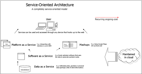 web services in a service oriented architecture