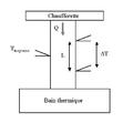 Schéma mesure conductivité thermique.png
